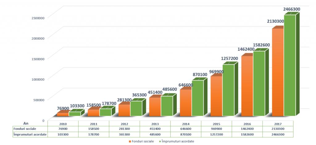 Evolutie CAR Casa Banilor - Fonduri sociale si Imprumuturi acordate 2010 - 2017