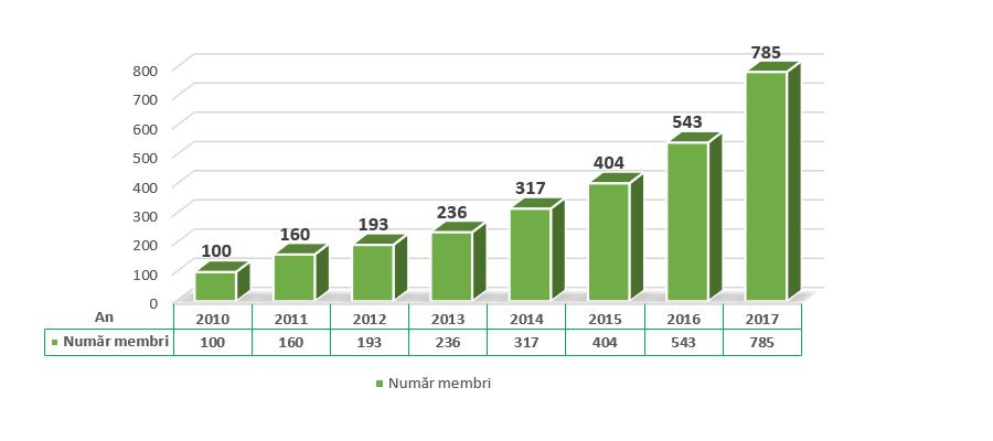 Evolutie CAR Casa Banilor - Numar membri 2010 - 2017