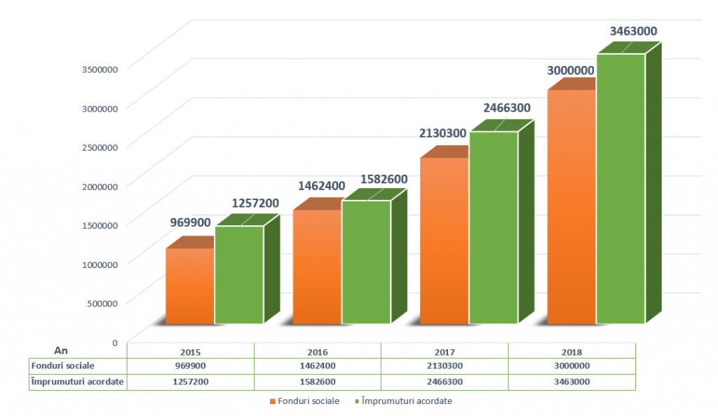 Evolutie CAR Casa Banilor - Fonduri sociale si Imprumuturi acordate 2015 - 2018