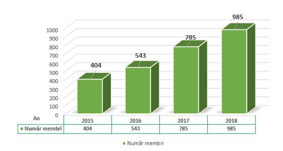 Evolutie CAR Casa Banilor - Numar membri 2015 - 2018