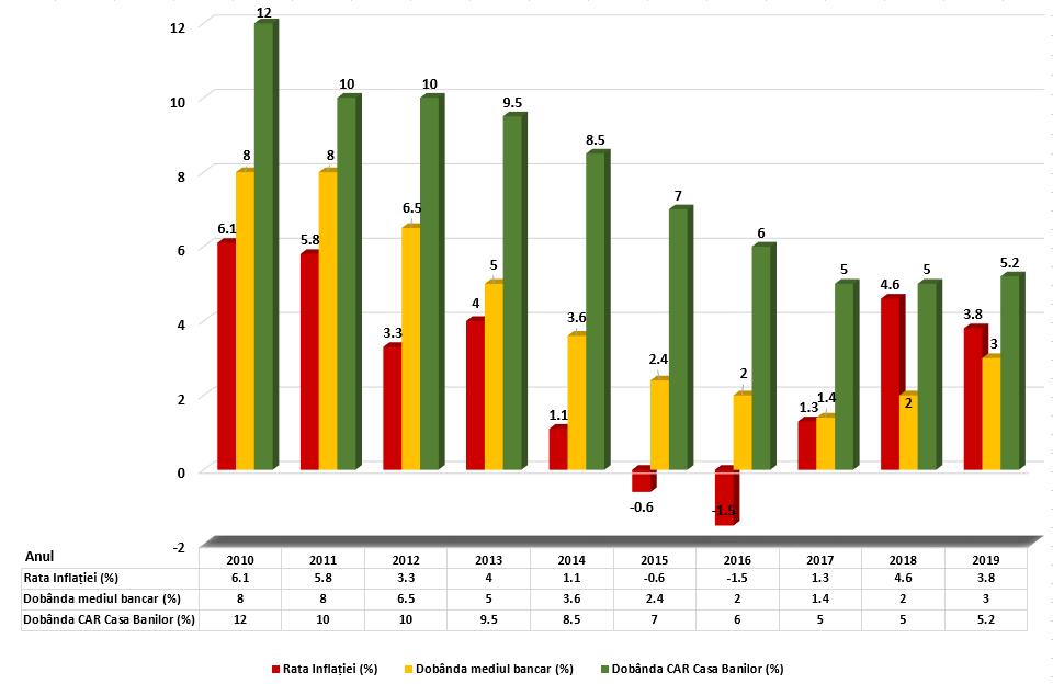 Analiza dobanzi economisire CAR Casa Banilor Vs Banci 2010 - 2019