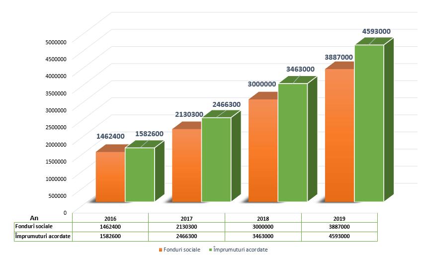 Rezultate Financiare CAR Casa Banilor Fonduri Sociale si Imprumuturi 2016-2019